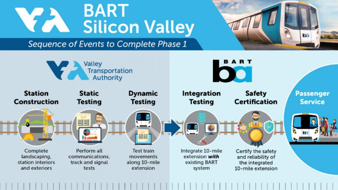 BART Phase I Sequence of Events Timeline