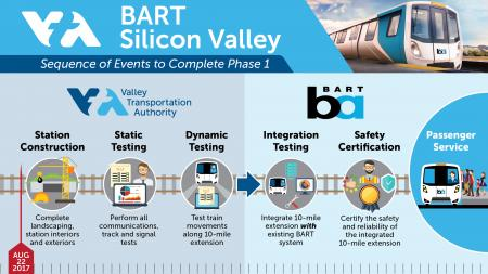 BART Phase I Sequence of Events