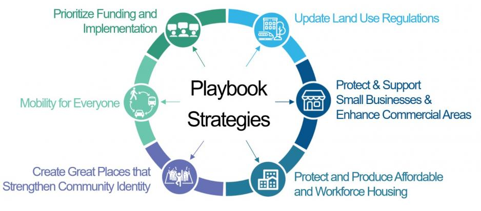 TOC Playbook strategies. Update land use regulations. Protect and support small businesses and enhance commercial areas. Protect and produce affordable and workforce housing. Create great places that strengthen community identity. Mobility for everyone. Prioritize funding and implementation.