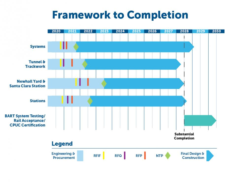 Framework to Completion for VTA's BART Phase II Project